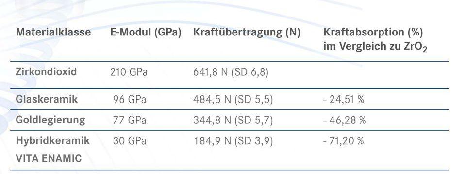 Quelle: siehe oben. Hinweis: Testbericht veröffentlicht in Technisch-Wissenschaftliche Dokumentation VITA ENAMIC, VITA Zahnfabrik, Bad Säckingen, Deutschland