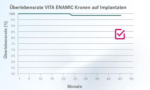 Abb. 1 Überlebensrate VITA ENAMIC Kronen auf Implantaten