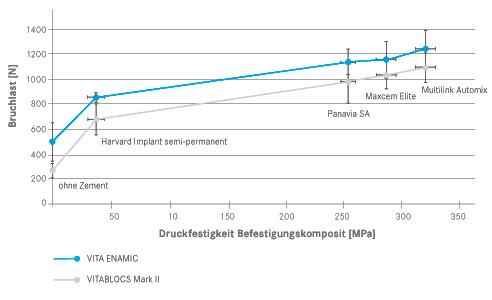 Abb. 4: Korrelation zwischen der Bruchlast der Kronen und der Druckfestigkeit der Befestigungskomposite.