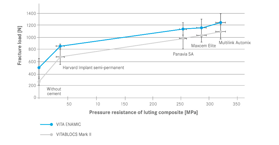 Fig. 4 Correlation between the fracture load of the crowns and the pressure resistance of the luting composites.