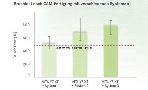 Abb. 5: Bruchlast nach CAM-Fertigung mit verschiedenen Systemen. Quelle: Interne Untersuchung, VITA F&E, Kolb, 11/2017, Test: Je System wurden sechs stilisierte Seitenzahnbrücken angefertigt und danach die Bruchlast mittels Universalprüfmaschine ermittelt.