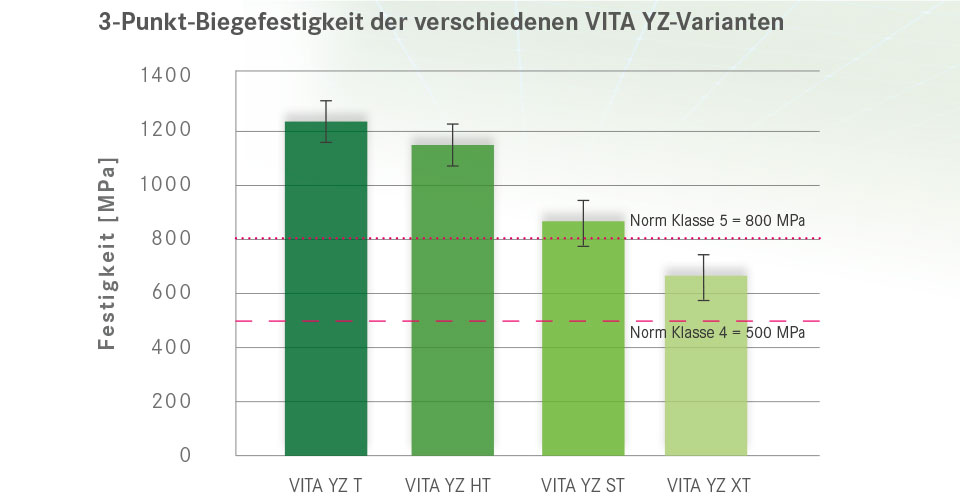 Abb. 6: 3-Punkt-Biegefestigkeit der verschiedenen VITA YZ-Varianten. Quelle: Interne Untersuchung, VITA F&E, Gödiker, 08/2017, Test: 3-Punkt-Biegefestigkeitsmessung mit 30 Proben je Materialvariante.