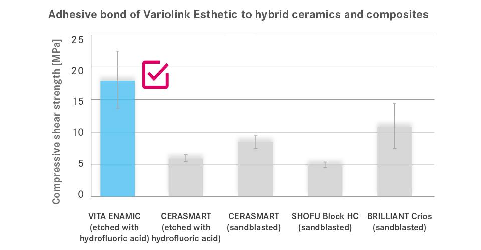 Abb. 1: Haftverbund von Variolink Esthetic zu Hybridkeramik und Kompositen.