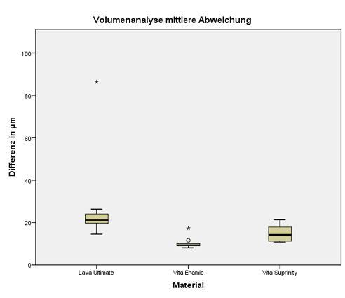 Abb. 2 Vergleich der mittleren Volumendifferenz der gesamten Kauffläche der Kronen in den Untersuchungsgruppen (je n = 10).