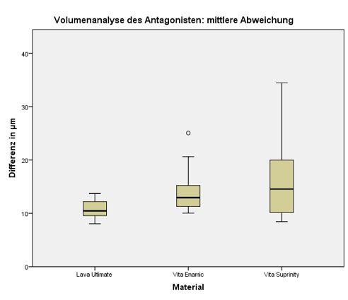 Abb. 3 Vergleich der mittleren Volumendifferenz der gesamten Kaufläche der Antagonisten in den Untersuchungsgruppen (je n = 10).