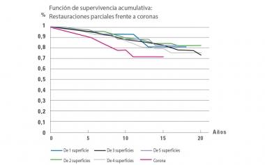 Fig. 3: Análisis de Kaplan-Meier: la evaluación de la tasa de supervivencia de restauraciones parciales de una a cinco superficies en comparación con las coronas arroja una menor tasa de supervivencia para las coronas.Fuente: Dr. Bernd Reiss, base de datos del CSA, artículo 11/18