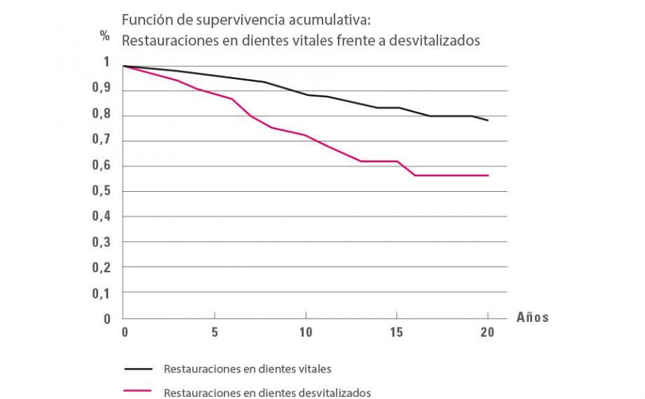 Fig. 4: Análisis de Kaplan-Meier: tasa de supervivencia significativamente más baja de las restauraciones en dientes desvitalizados en comparación con los dientes vitales.Fuente: Dr. Bernd Reiss, base de datos del CSA, artículo 11/18
