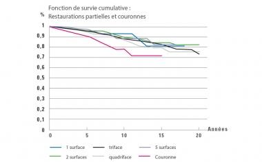 Ill. 3 : Analyse Kaplan-Meier: L'évaluation des taux de survie des restaurations partielles de une à cinq surfaces comparé aux couronnes montre un taux de survie plus faible pour les couronnes.Source: Dr Bernd Reiss, Base de données CSA, Compte-rendu 11/18