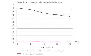Fig. 1: Analisi Kaplan-Meier: Nel periodo di osservazione di 20 anni le quote annue di insuccesso sono rimaste ad un livello costante di 0,5 -0,9 % p.a.; N = 9542 resatauri.Fonte: Dr. Bernd Reiss, banca dati CSA, relazione: 11/18