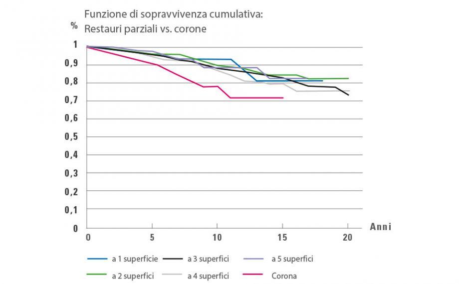 Fig. 3: Analisi Kaplan-Meier: L'elaborazione delle quote di sopravvivenza di restauri parziali a una fino a a cinque superfici mostra una quota di sopravvivenza inferiore rispetto a corone.Fonte: Dr. Bernd Reiss, banca dati CSA, relazione 11/18