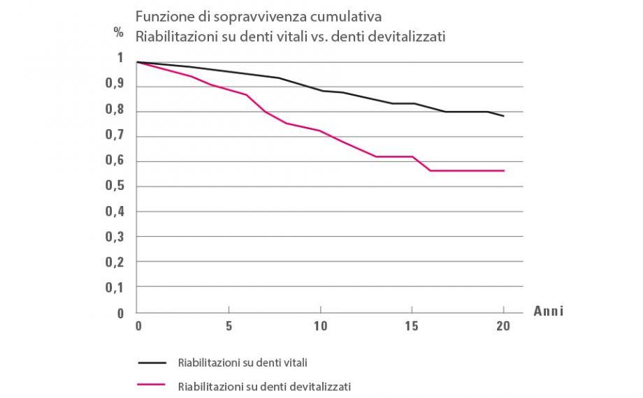 Fig. 4: Analisi Kaplan-Meier: Quota di sopravvivenza significativamente minore di riabilitazioni su denti devitalizzati rispetto a denti vitali.Fonte: Dr. Bernd Reiss, banca dati CSA, relazione 11/18