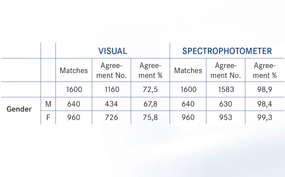 Fig. 1 Le graphique de résultats montre une correspondance de couleur > 98 % (tous participants confondus) pour la détermination numérique des couleurs. La détermination visuelle des couleurs, par contre, n'obtient qu'une correspondance des couleurs > 70 % (tous participants confondus).Source : Lehmann K, Devigus A, Wentaschek S, Igiel C, Scheller H, Paravina R.Comparison of visual shade matching and electronic color measurement device.Int J Esthet Dent. 2017;12(3):396-404.