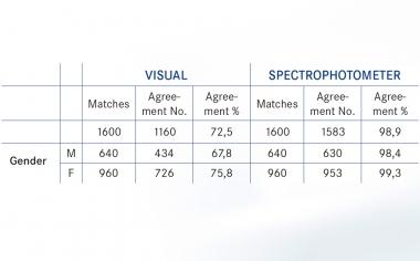 Fig. 1: El gráfico de resultados muestra para la determinación digital del color una coincidencia cromática superior al 98 % (todos los sujetos). En cambio, en la determinación visual del color se alcanzó tan solo una coincidencia cromática superior al 70 % (todos los sujetos).Fuente: Lehmann K, Devigus A, Wentaschek S, Igiel C, Scheller H, Paravina R. Comparison of visual shade matching and electronic color measurement device.Int J Esthet Dent. 2017;12(3):396-404.96-404.