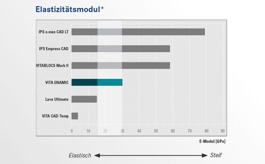 VITA ENAMIC ist die weltweit einzigartige dentale Hybridkeramik mit einer dualen Keramik-Polymer-Netzwerkstruktur. VITA ENAMIC liegt mit einer Elastizität von 30 GPa im Bereich von menschlichem Dentin. Dank der integrierten Elastizität verfügt der Werkstoff über kaukraftabsorbierende Eigenschaften und minimiert so das Risiko einer funktionellen Überbelastung.Quelle: Interne Untersuchung VITA F&E; Berechnung der Elastizitätsmodule o. g. Materialien aus Spannungs-Dehnungs-Diagrammen von Biegefestigkeitsmessungen, Bericht 03/12, publiziert in Techn.-Wiss. Dokumentation VITA ENAMIC, Download via www.vita-enamic.com*) Hinweis: Mit einer Elastizität von 30 GPa liegt VITA ENAMIC im Bereich von menschlichem Dentin. Literaturangaben zum Elastizitätsmodul von menschlichem Dentin weisen eine große Bandbreite auf. Quelle: Kinney JH, Marshall SJ, Marshall GW. The mechanical properties of human dentin: a critical review and re-evaluation of the dental literature. Critical Reviews in Oral Biology & Medicine 2003; 14:13–29
