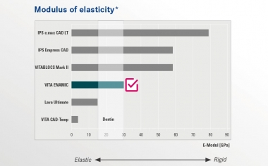 MODULUS OF ELASTICITY DENTAL MATERIALSVITA ENAMIC is the unique global dental hybrid ceramic with a dual ceramic-polymer network structure. With an elasticity of 30GPa, VITA ENAMIC is in the same range as human dentin. Thanks to the integrated elasticity, the material provides chewingforce absorbing properties, thereby minimizing the risk of functional fatigue.