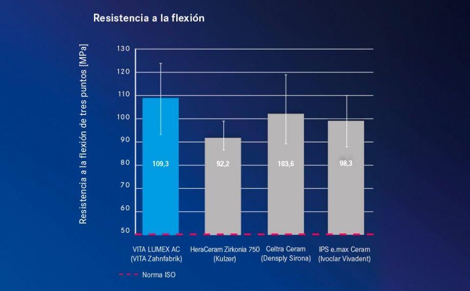 Fig. 3 Gráfico de resultados basados en ensayos de resistencia a la flexión con los materiales de recubrimiento íntegramente cerámicos anteriormente mencionados.Fuente: análisis interno, Dpto. de I+D de VITA, medición de la resistencia a la flexión de tres puntos según la norma ISO 6872 con los materiales anteriormente mencionados, informe 08/19, Dra. B. Gödiker, ingeniera; el informe de ensayo puede consultarse en:www.vita-zahnfabrik.com/lumex