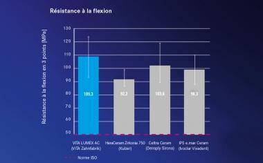Ill. 3 Graphique des résultats basés sur les analyses de la résistance à la flexion avec les matériaux cosmétiques tout céramique susmentionnés.Source : recherche interne, VITA R&D, Mesure de la résistance à la flexion en 3 points selon la norme ISO 6872 avec les matériaux susmentionnés, rapport 08/19, Dr B. Gödiker, rapport d'étude disponible sur www.vita-zahnfabrik.com/lumex