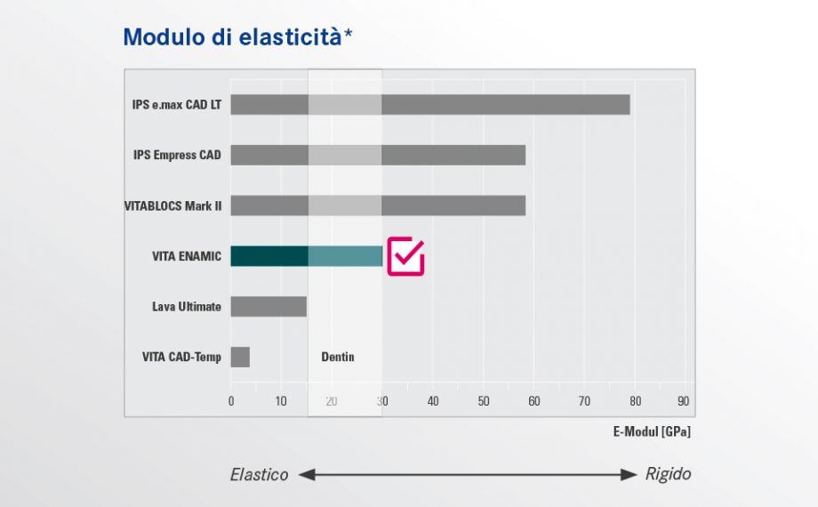 VITA ENAMIC è la prima ceramica ibrida con struttura reticolare duale ceramicapolimerica al mondo. VITA ENAMIC presenta un'elasticità di 30 GPa analoga alla dentina umana. Grazie all'elasticità integrata il materiale ha caratteristiche di assorbimento delle forze e minimizza il rischio di sovraccarichi funzionali.Fonte: Test interni VITA R&S; Calcolo dei moduli di elasticità dei materiali citati da diagrammi di tensione-dilatazione delle misurazioni della resistenza a flessione., report 03/12, pubblicati nella Documentazione tecnico-scientifica VITA ENAMIC, download: www.vita-enamic.com *) Avvertenza: Con un'elasticità di 30 GPa VITA ENAMIC rientra nei valori della dentina umana. Le indicazioni bibliografiche sul modulo di elasticità della dentina umana variano notevolmente. Fonte: Kinney JH, Marshall SJ, Marshall GW. The mechanical properties of human dentin: a critical review and re-evaluation of the dental literature. Critical Reviews in Oral Biology & Medicine 2003; 14:13–29