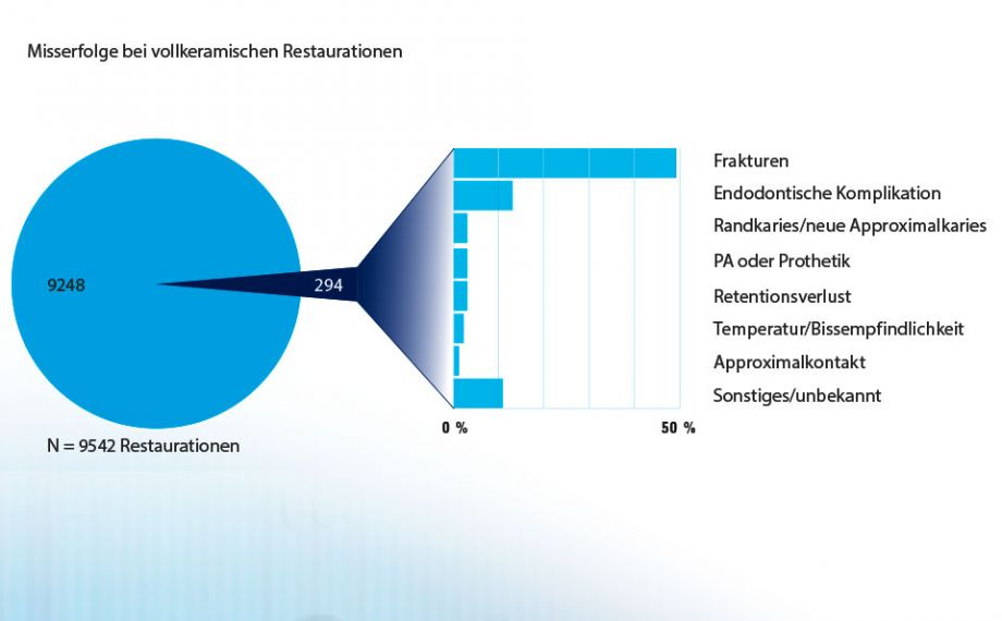 Abb. 2: Datenanalyse Misserfolge nach Ursachen: Häufigste Misserfolge sind Frakturen und endodontische Komplikationen.Quelle: Dr. Bernd Reiss, CSA-Datenbank, Bericht 11/18