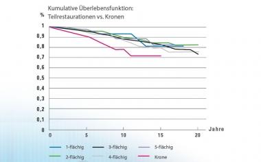 Abb. 3: Kaplan-Meier-Analyse: Die Auswertung der Überlebensrate ein- bis fünfflächiger Teilrestaurationen im Vergleich zu Kronen zeigt für Kronen eine geringere Überlebensrate.Quelle: Dr. Bernd Reiss, CSA-Datenbank, Bericht 11/18