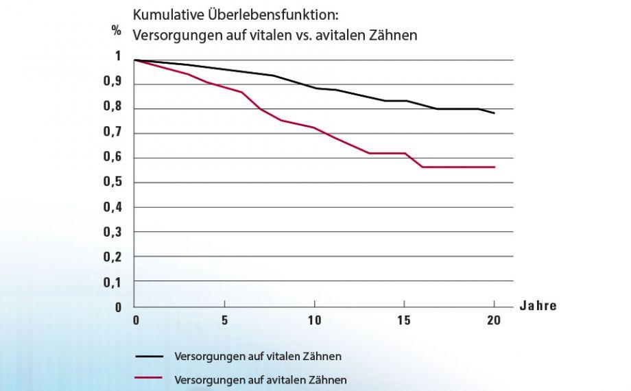 Abb. 4: Kaplan-Meier-Analyse: Signifikant niedrigere Überlebensrate von Versorgungen auf avitalen Zähnen im Vergleich zu vitalen Zähnen.Quelle: Dr. Bernd Reiss, CSA-Datenbank, Bericht 11/18