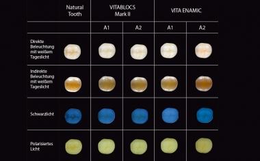 Abb. 2: Fotoaufnahmen zur lichtoptischen Integration von VITABLOCS und VITA ENAMIC unter den verschiedenen Lichtquellen.Studiendesign: Diese Untersuchung war ein Gemeinschaftsprojekt von PD Dr. Pascal Magne (Herman Ostrow School of Dentistry, USC, Los Angeles) und PD Dr. Jan-Frederik Güth (Poliklinik für Zahnärztliche Prothetik, LMU, München). Ziel war es, das lichtoptische Verhalten geometrisch identischer, monolithischer Teilrestaurationen aus verschiedenen CAD/CAM-Materialien auf einem natürlichen Testzahn zu untersuchen, um Praktikern Hinweise für eine erfolgreiche optische Integration zu geben. Je 6 Zahnärzte und Zahntechniker bewerteten dafür auf standardisiert aufgenommenen Fotografien 18 verschiedene Restaurationen auf einer Skala von 1 (geringe optische Integration) bis 4 (Restauration nicht sichtbar) unter verschiedenen Lichtquellen.Quelle: PD Dr. Jan-Frederik GüthBericht: Studie publiziert in Int J Esthet Dent 2016; 11:394-409. Quelle Kopfbild: Jorge Carro Juraez