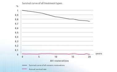 Fig. 1: Kaplan-Meier Estimator: Annual failure rates remained at a consistently low level of 0.5-0.9 % per year over a 20-year observation period; N = 9542 restorations.Source: Dr. Bernd Reiss, CSA database, report: 11/18.