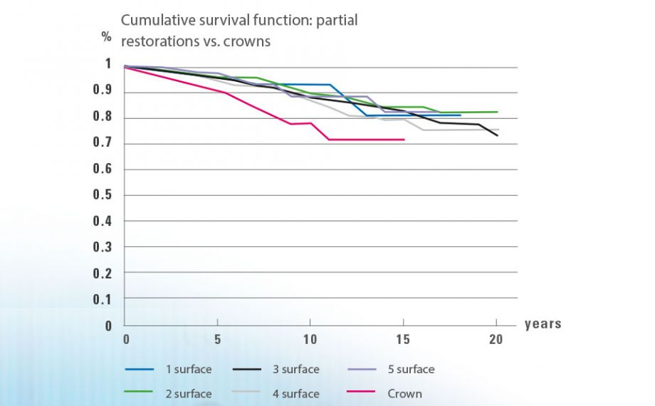 Fig. 3: Kaplan-Meier Estimator: The analysis of the survival rate of one to five-surface partial restorations, as compared to crowns, shows a lower survival rate for crowns.Source: Dr. Bernd Reiss, CSA database, report 11/18.