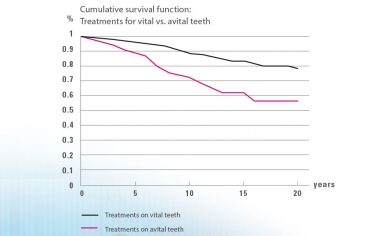 Fig. 4: Kaplan-Meier Estimator: Significantly lower survival rate for treatments on avital teeth as compared to vital teeth.Source: Dr. Bernd Reiss, CSA database, report 11/18.