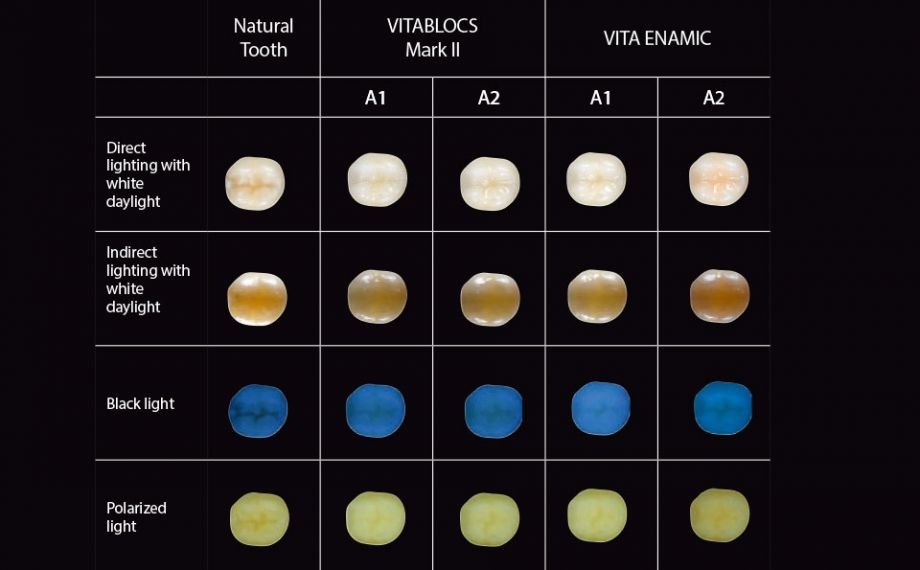 Fig. 2: Photographs of photo-optical integration of VITABLOCS and VITA ENAMIC under various light sources.Study design: This study was a joint project between PD Dr. Pascal Magne (Herman Ostrow School of Dentistry, USC, Los Angeles) and PD Dr. Jan-Frederik Güth (Poliklinik für Zahnärztliche Prothetik, LMU, Munich). The aim was to examine the photo-optical behavior of geometrically identical, monolithic partial restorations from different CAD/CAM materials on a natural test tooth in order to provide practitioners with tips for achieving successful optical integrations. Six dentists and six dental technicians rated standardized restorations on 18 different restorations on a scale from 1 (low optical integration) to 4 (restoration not visible) under different light sources.Source: PD Dr. Jan-Frederik GüthReport: Study published in the Int J Esthet Dent 2016; 11:394-409.